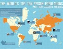 Prisoners vs Celebrity Twitter