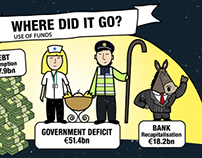 """Infograph """"The Troika Bailout"""""""