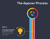 Appowr Infographic-Process