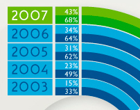 Tourism Victoria Annual Report 2008 - Graphs