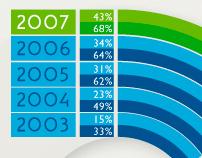 Tourism Victoria Annual Report 2008 -Graphs