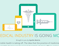 The Medical Industry is Going Mobile