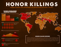 Interactive Honour Killings Infographic