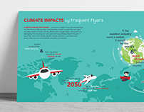 Infographic - Climate Impact by Frequent Flyer
