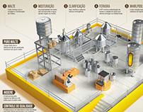 infográfico produção chopp Dalla
