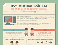 Infographic Portraying Operating System Virtualization