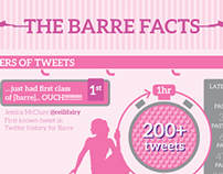 Infographic for a barre studio