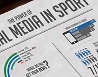 Social Media in sport infographic