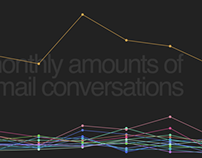 Email Data Visualization