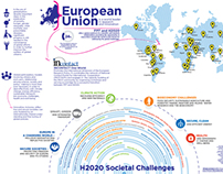 EU - H2020 Societal Challenges interactive infographic
