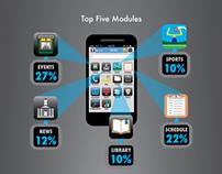 MobileU App Infographic Part 2