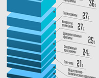 Infographic TV in Russia, 2013