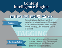 Content Intelligence Engine Infographic