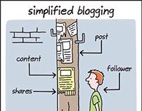 Le blogging en une image!