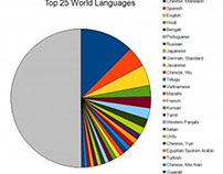 Most In-Demand Foreign Languages in the Job Market