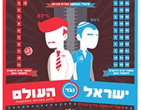 Israel versus....