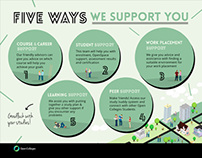 Support infographic
