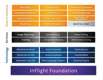 Collapsible Features Infographics - InFlight Corp.