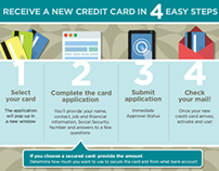 CreditLoan.com Application Process Infographics