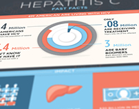 Gilead | Hepatitis C Infographic