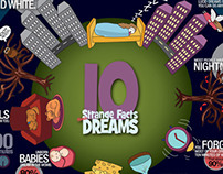 Facts About Dreams - Infographic Poster