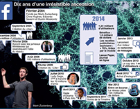 #Facebook, 10 ans d'une irrésistible ascension.