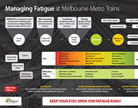 Fatigue Information Poster
