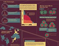 802.11ac Wi-Fi Infographic