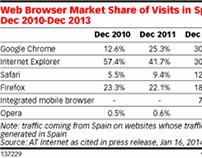 #Chrome no. 1 en Europe: les chiffres en image!