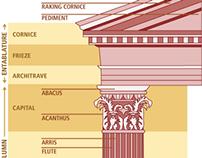 Berklee: Art History Infographics