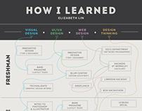 How I Learned Design