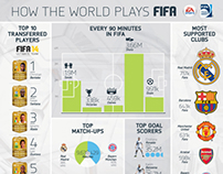 FIFA Infographic
