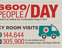 Prescription Drug Abuse - A National Epidemic
