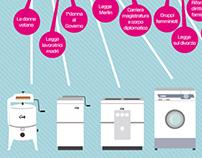 La lavatrice in Italia