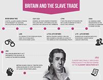 Infographic - Slave Trade Timeline