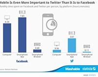 Comparatif des utilisateur de Facebook et Twitter