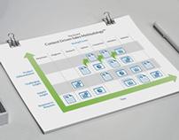 Content Driven Sales Diagram
