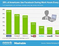 Facebook au boulot!