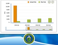 Department of Energy - Recovery Dashboard