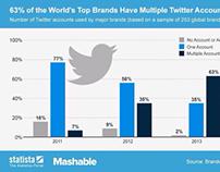 63% des 253 marques, ont une présences sur #Twitter.