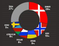 Unibet Infography for Melodifestivalen & ESC