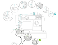 WIT // How to Thread a Sewing Machine