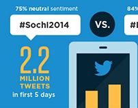 Tweet de Sochi 2014