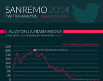 Sanremo 2014 Twitter Analysis Infographic