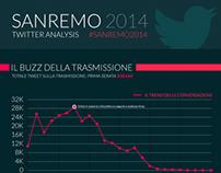 Sanremo 2014 Twitter Analysis Infographic