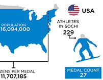 2014 Olympic Medal Info Graphics