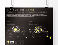 Aim for the Stars - Infographic
