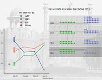Infograph & Data Visualization