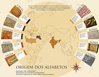 Infográficos História do Desenho Industrial