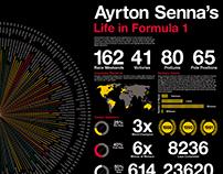 Ayrton Senna's Life In Formula 1
